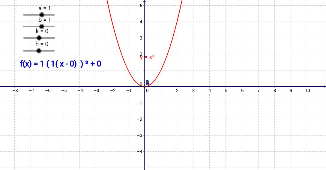 Rôle des paramètres fonction quadratique