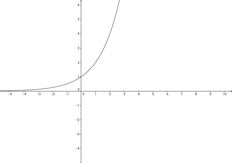 f(x)=2^x