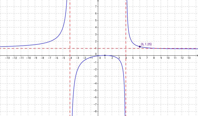 Random Rational Function