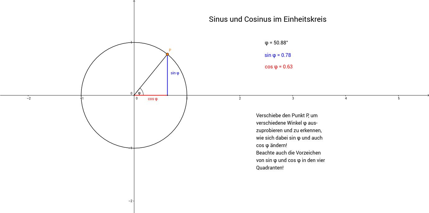 Sinus und Cosinus im Einheitskreis