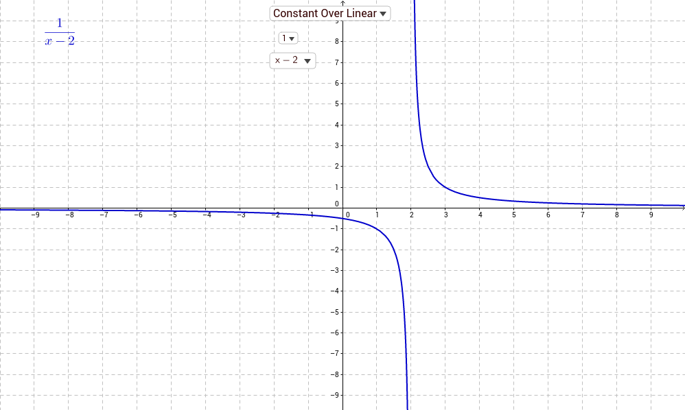 Types of Rational Functions