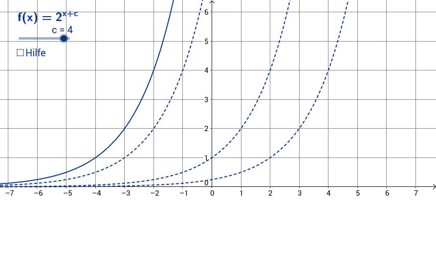 Einfluss des Parameters c auf den Verlauf des Graphen