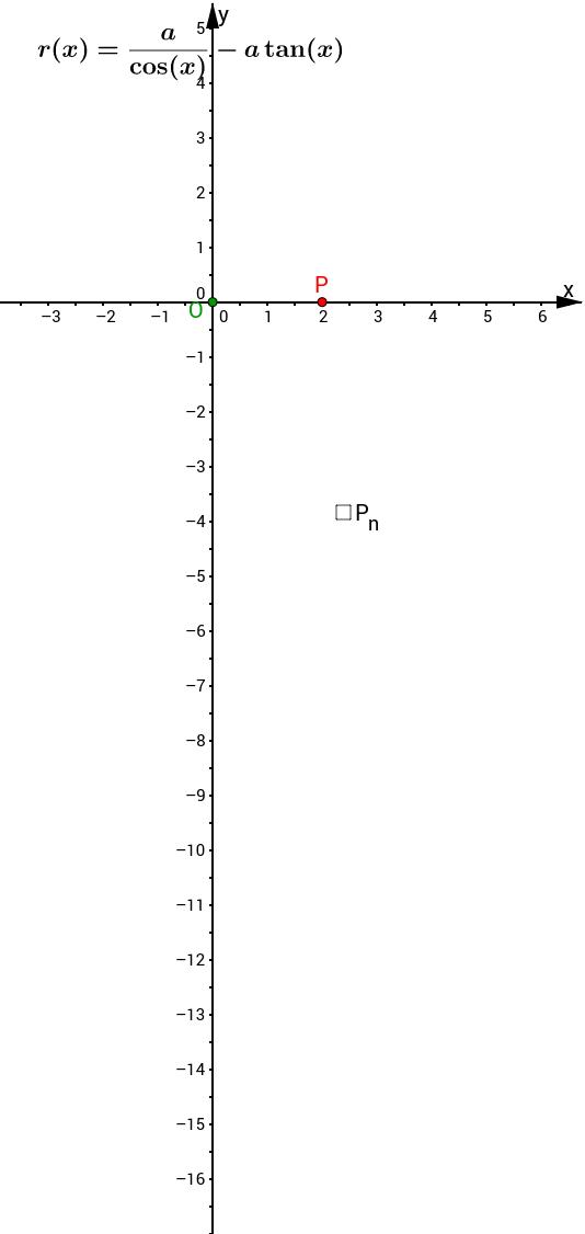Kurven erkunden und verstehen