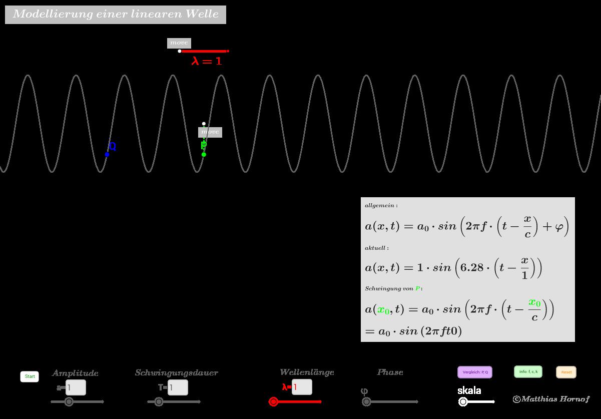 Modellierung lineare Welle