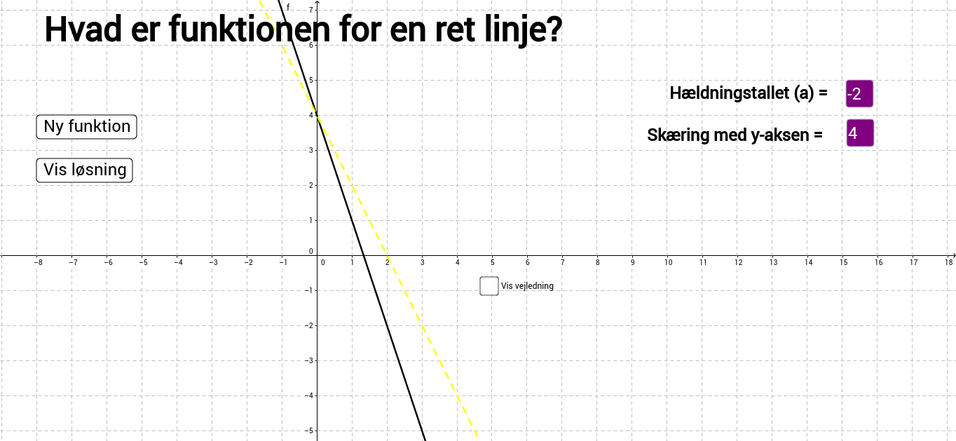 Hvad er funktionen for en ret linje