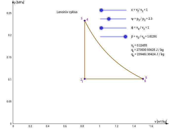 Obecný cyklus v p-v a T-s diagramu