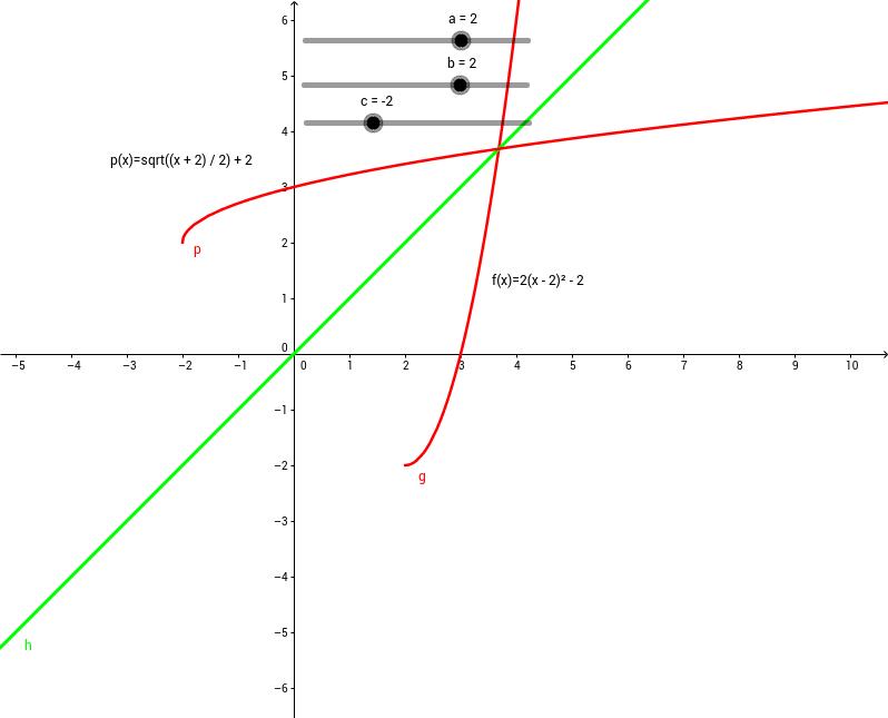 Función inversa 2