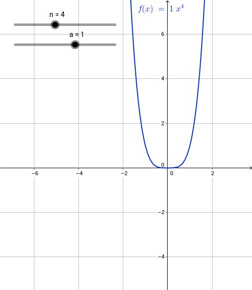 Potenzfunktion - AB 2: Faktor a