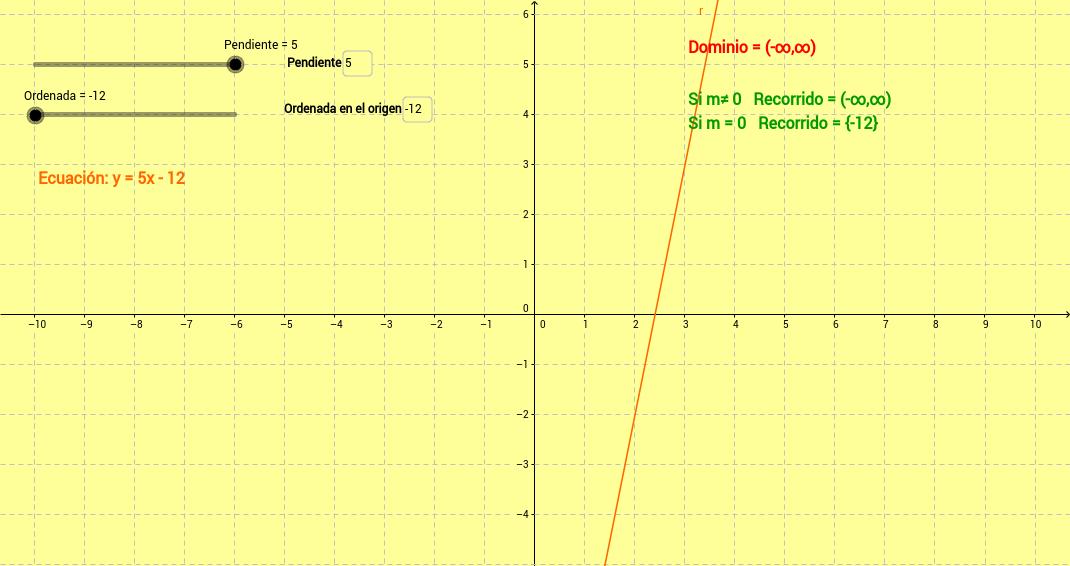 Dominio y Recorrido de distintos tipos de funciones