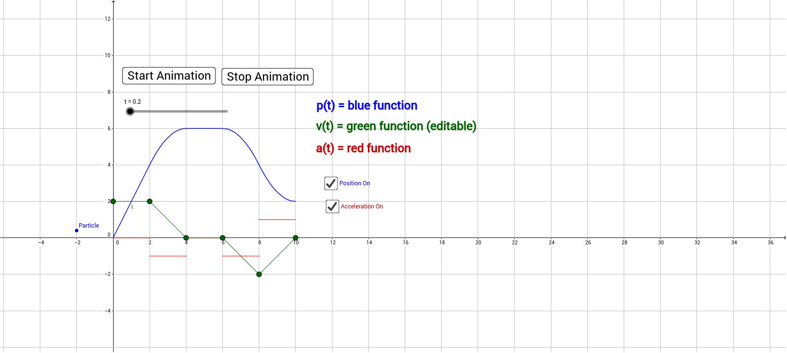 Particle Motion position speed and velocity GeoGebra – Motion and Speed Worksheet