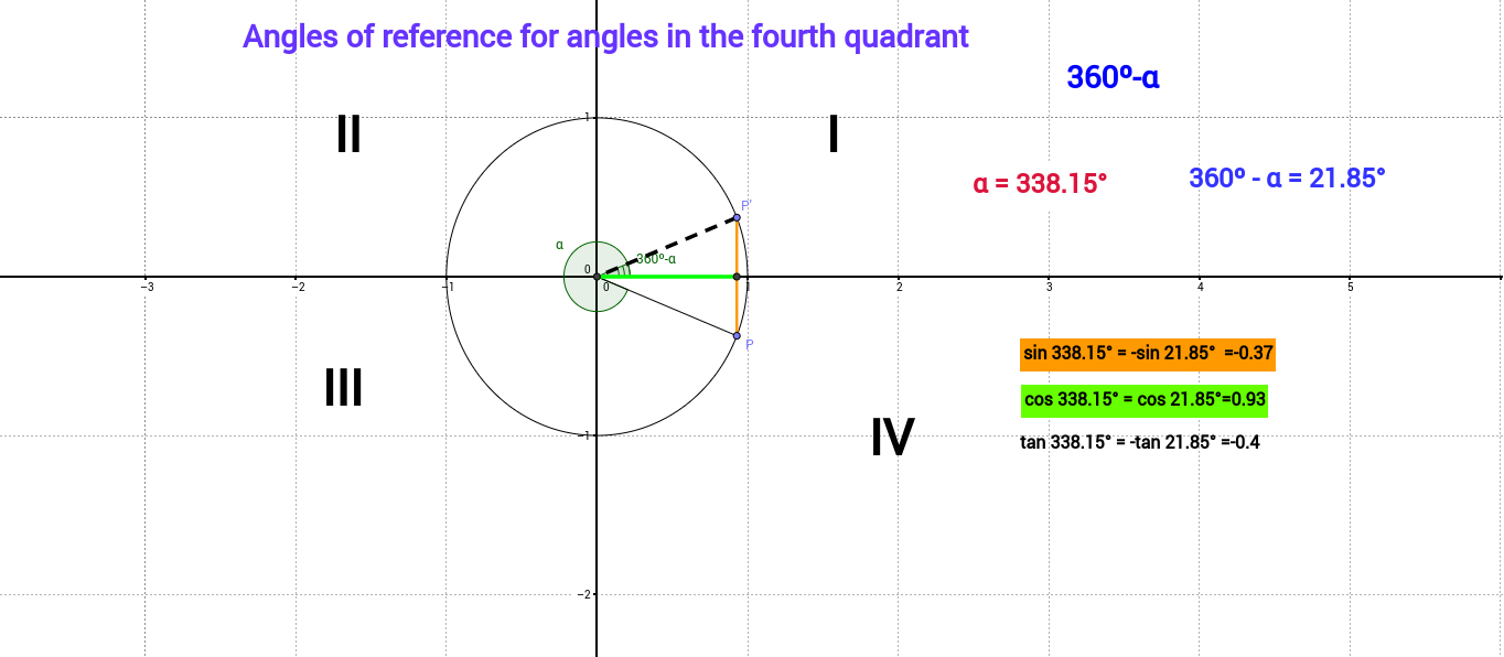 Reference angles for the fourth quadrant