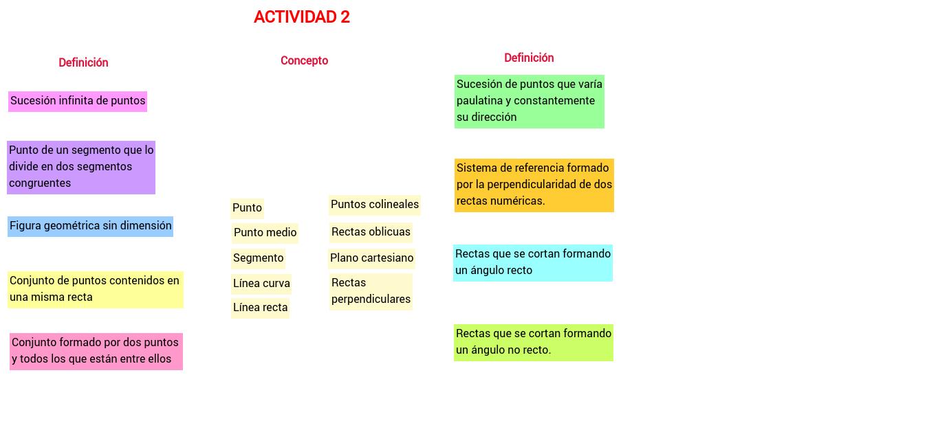 Actividad 2: definición y concepto