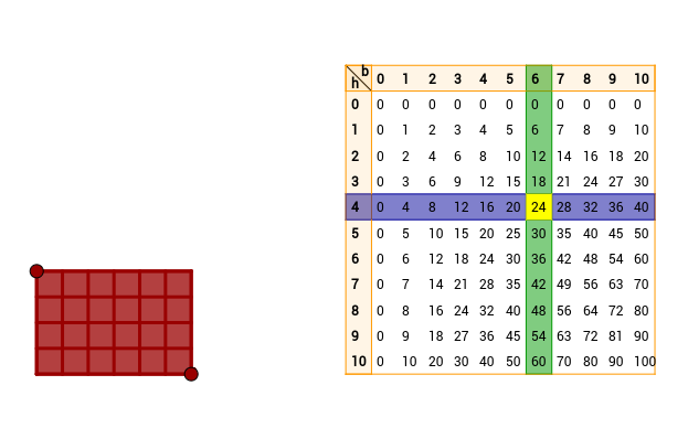 Integer area compared to a multiplication table