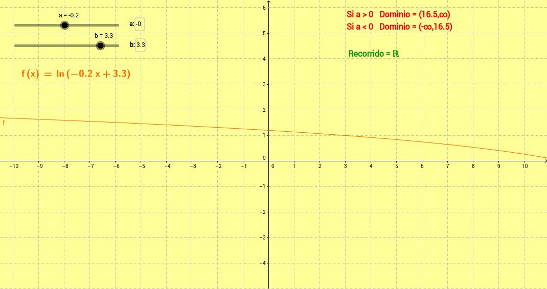Dominio y Recorrido de un logaritmo neperiano