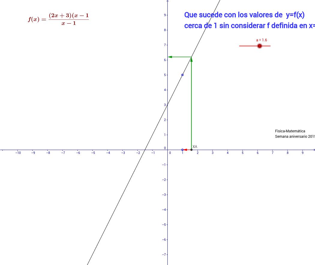 limite 2x+3