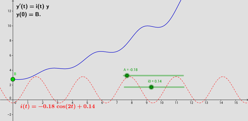 Equazioni lineari: coefficiente variabile