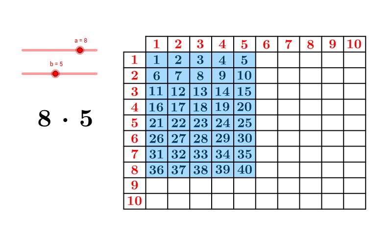 Ilustracja tabliczki mnożenia