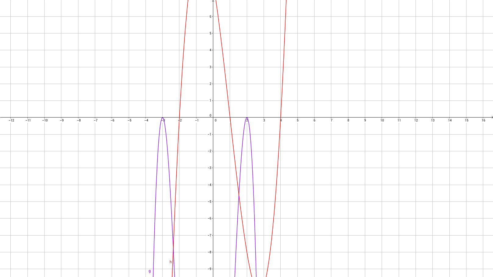 Creating a Polynomial Equation based on the Graph