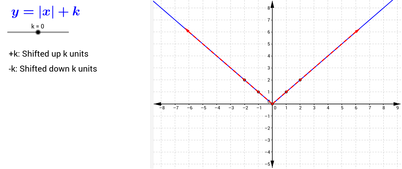 Adding or subtracting to the outside of a function shifts the entire function up and down.