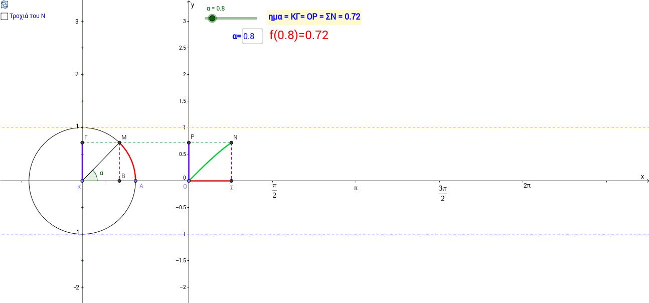 Το ημίτονο α και η f(x)=ημx