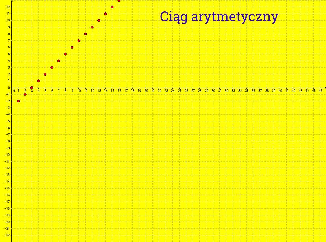 Proste ćwiczenie dotyczące ciągu arytmetycznego