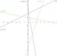 Точки пересечения графика линейной функции с осями координат