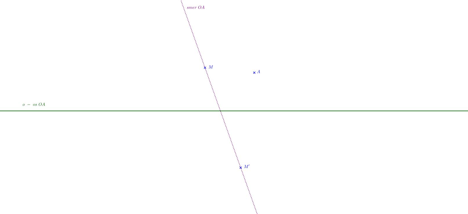 Osová afinita: metóda pomocnej rovnobežky