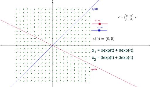 Phase Portrait GeoGebra – Phase Diagrams Worksheet