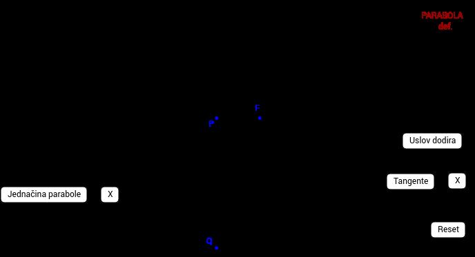 Parabola i tangenta