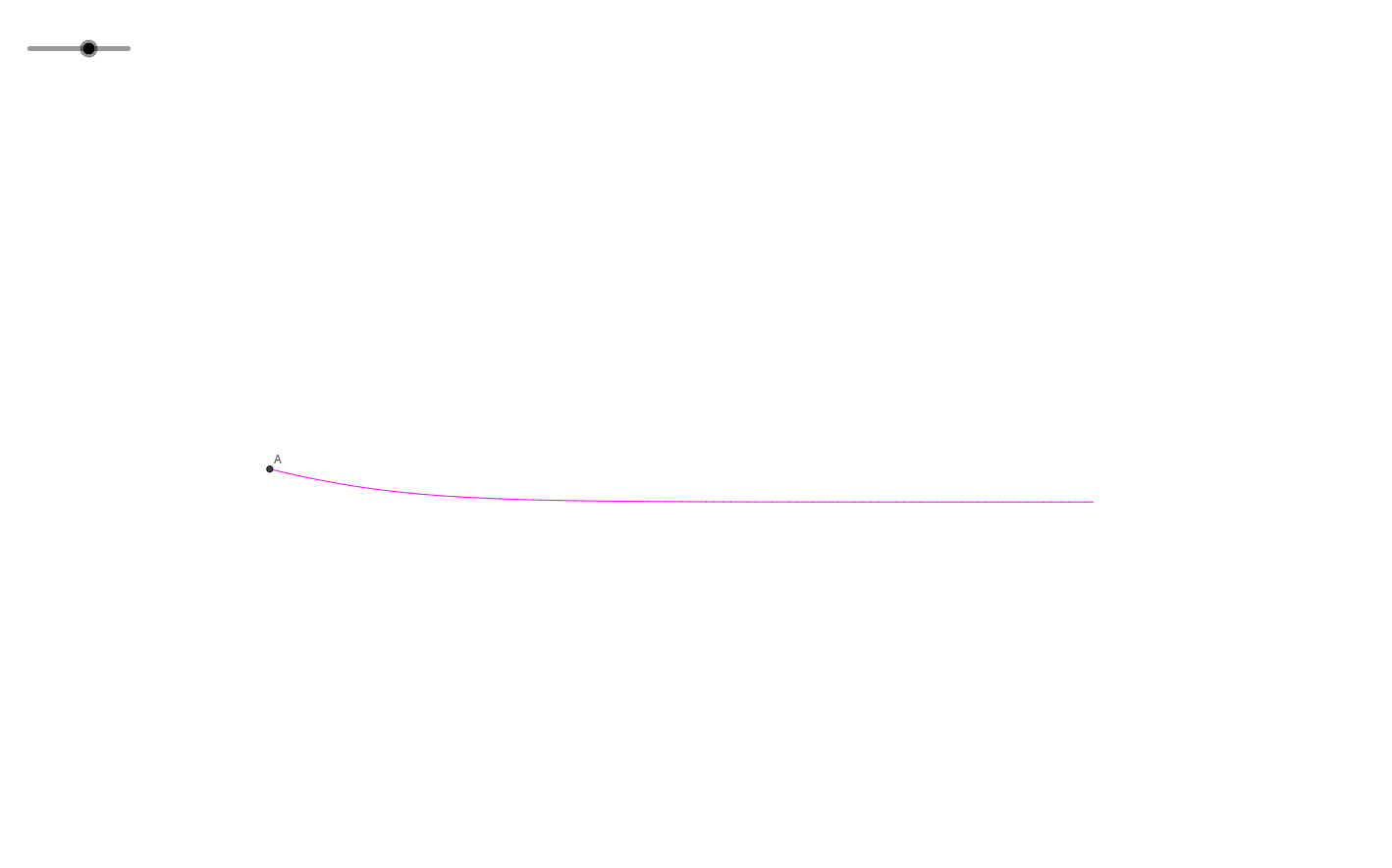 Trajectory of system: y'=y^2-y