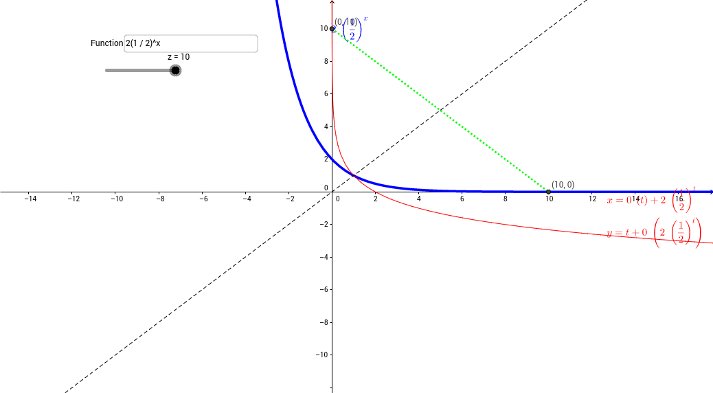 how to show that a function is self inverse