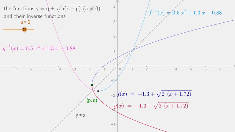 inverse of f(x)=q+sqrt(a(x-p))