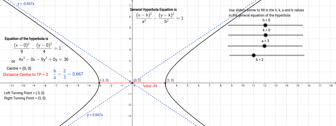 Basic x^2-y^2=1 hyperbola relation and translations
