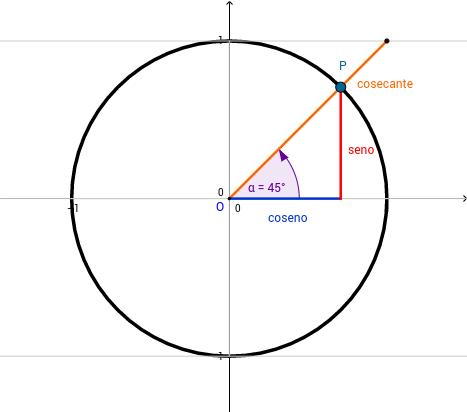 La cosecante en la circunferencia goniométrica