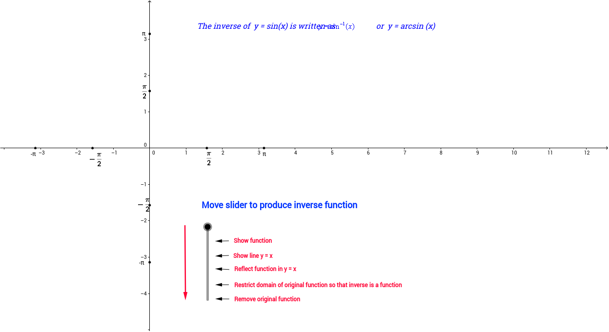 worksheet Inverse Function Worksheet inverse sine function geogebra you will benefit most from this exercise if attempt to predict what be produced by each movement of the slider 1 draw y sinx 2