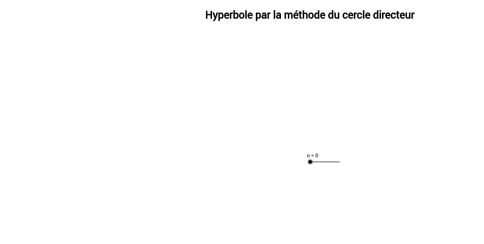 Hyperbole: méthode du cercle directeur