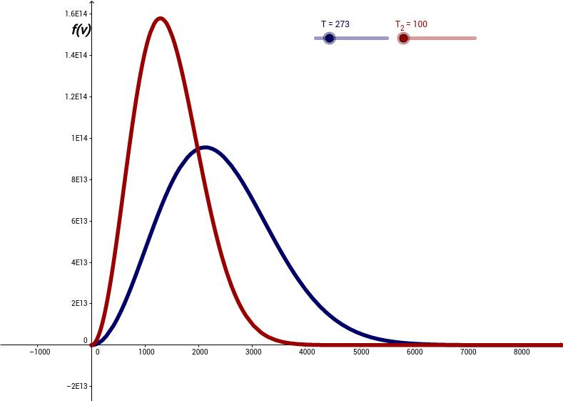 Distribuzione delle velocità molecolari di Maxwell