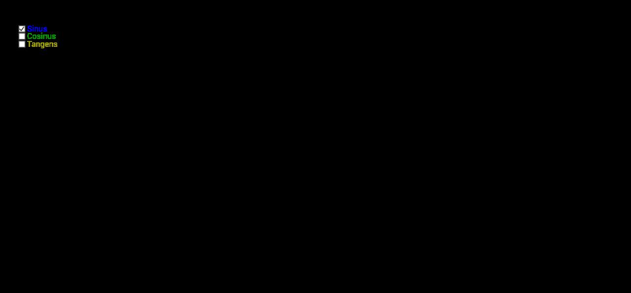 Einführung der Sinusfunktion am Einheiteskreis