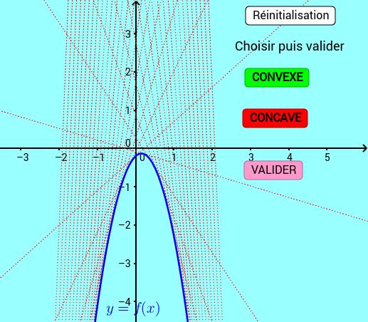 Convexité monotone par tangentes