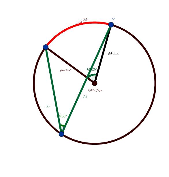 العلاقات بين الزوايا في الدائرة