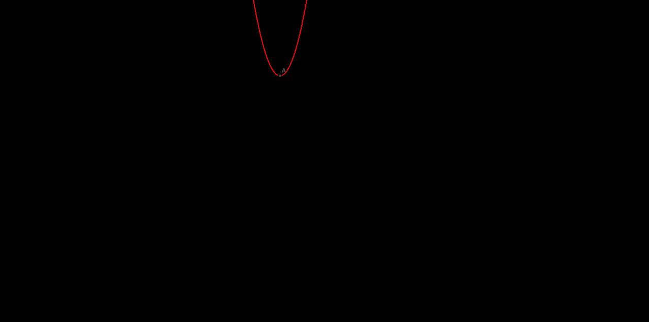 Quadratic Transformations