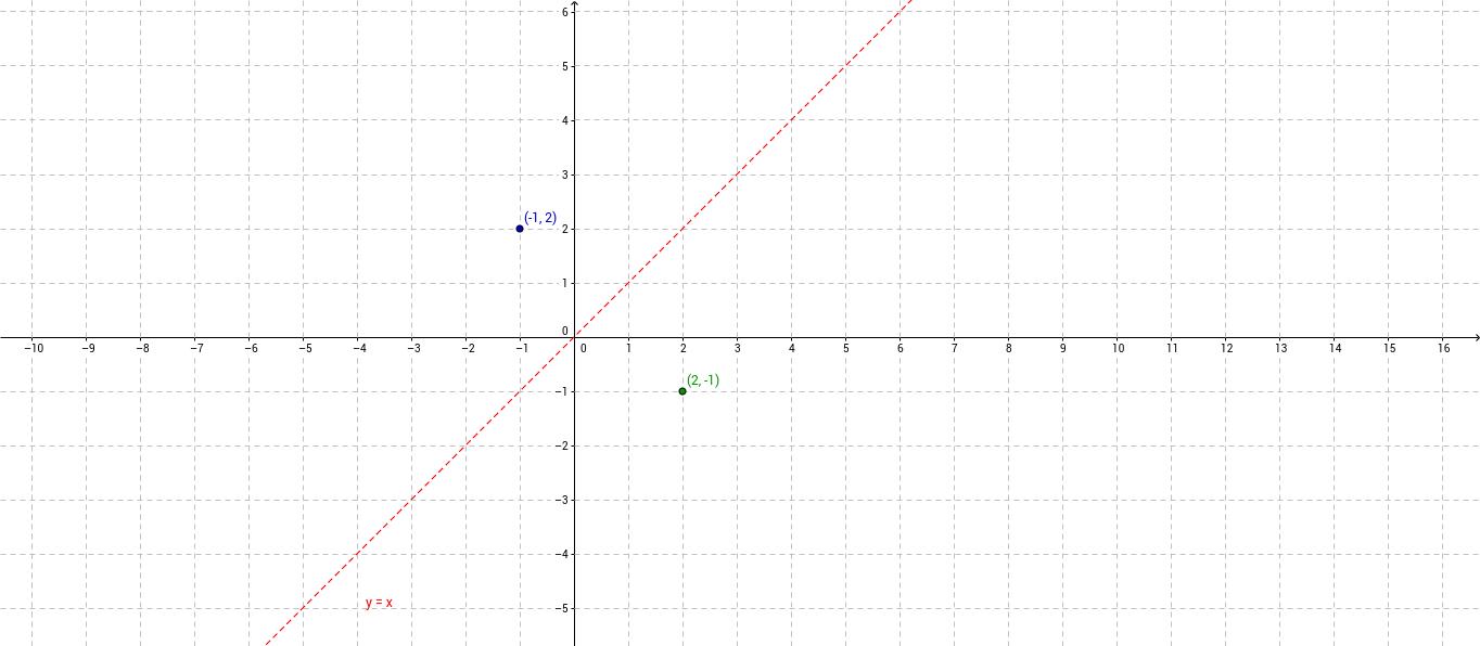 Een punt spiegelen in de lijn y = x