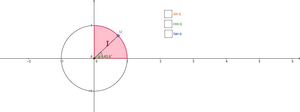 Goniometrické funkcie v kvadrantoch