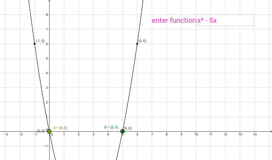 Zeros of a Polynomial