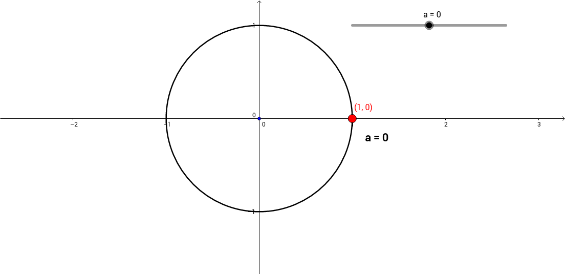Angles (in degrees) and the Unit Circle