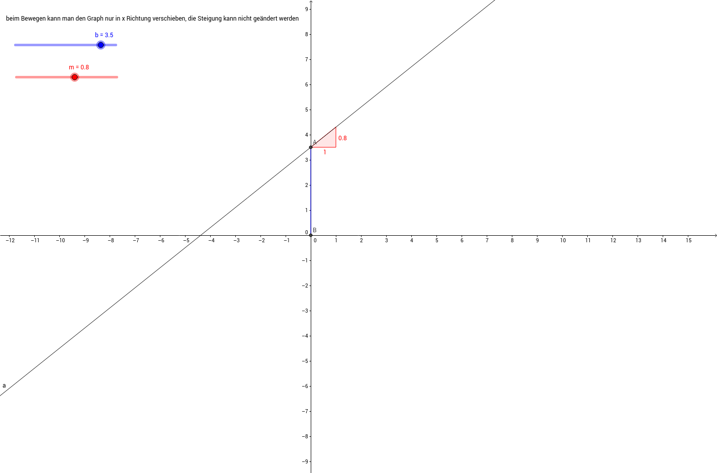3.1 Parameters of Linear Equations