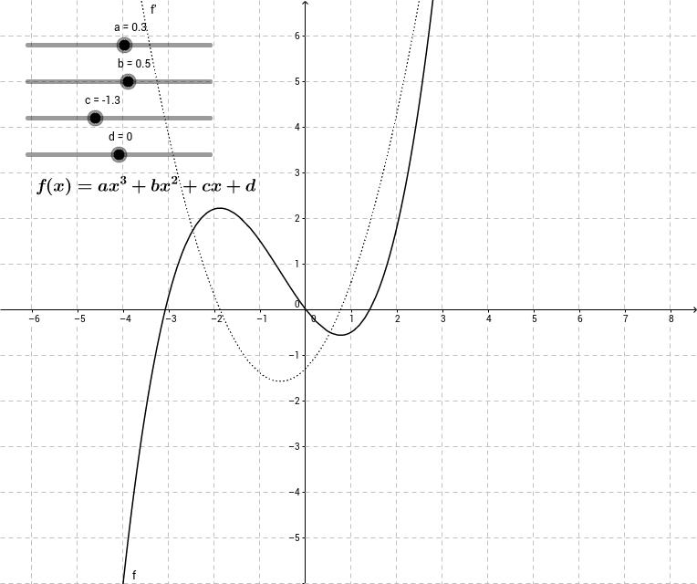 kubische (=3.gradige) Polynomfunktion
