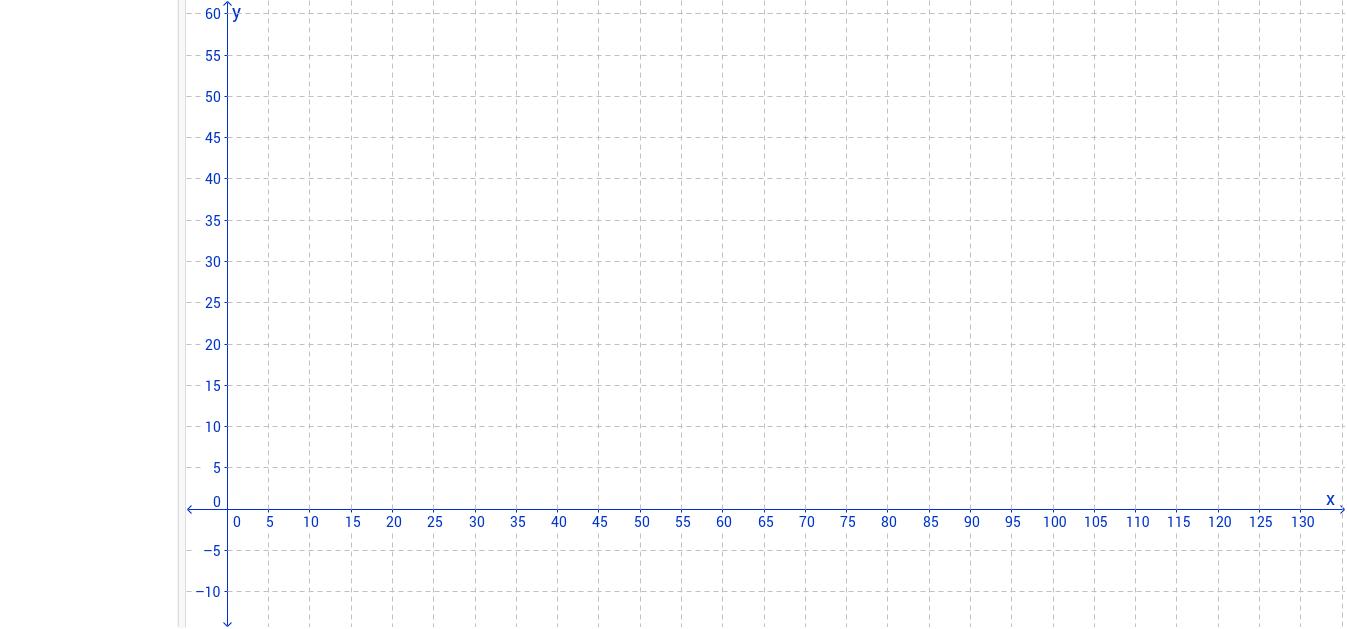 Geogebra with Input Bar, Grid 0-60