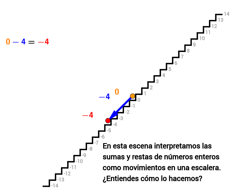 Arriba-abajo, sumas y restas de números enteros I
