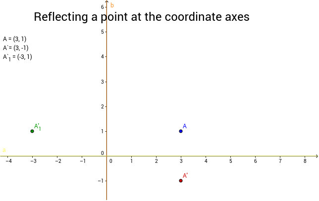 Reflecting a point at the coordinate axes